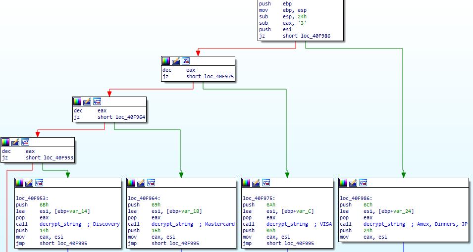 Analyzing and Deobfuscating FlokiBot Banking Trojan - Security Blog